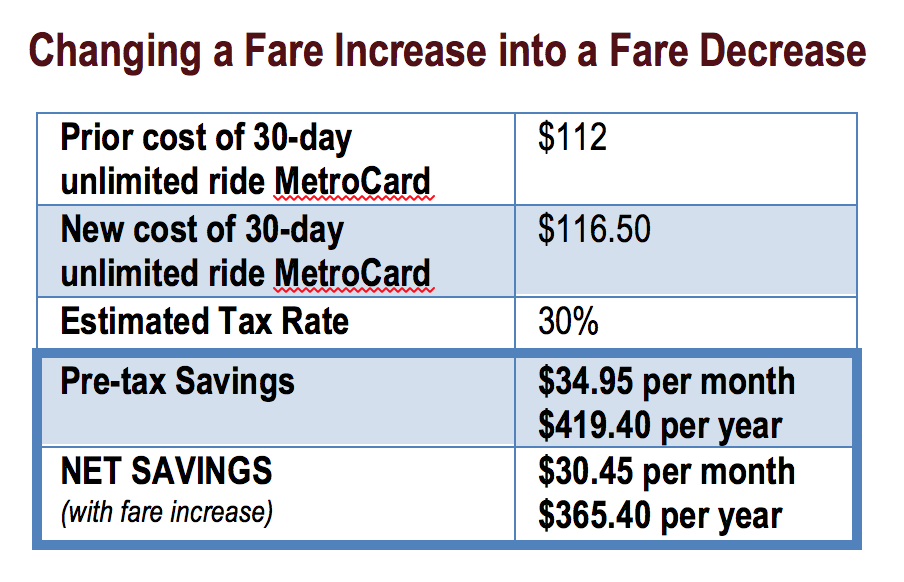 NYC Transit Affordable