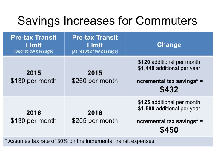 Commuters Savings Increases with Mass Transit Parity