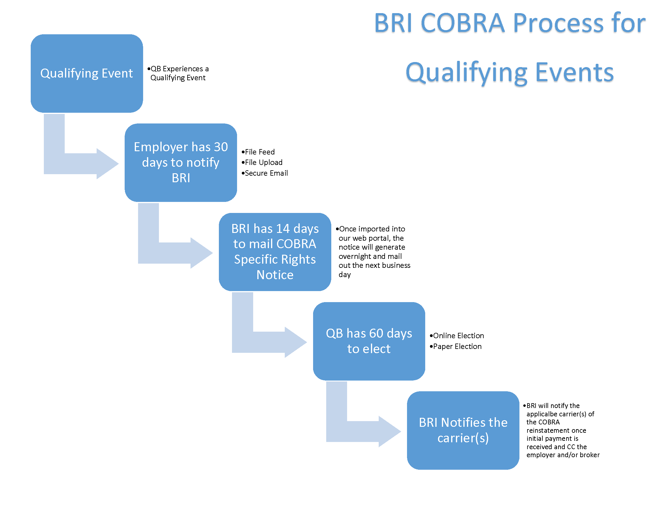The Next Step What Happens When A Qualifying Cobra Event
