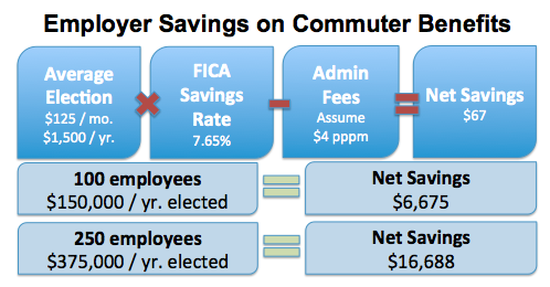 An average election of $125/mo ($1,500/yr) and assumed fee of $4ppm creates a net savings of $67 per employee