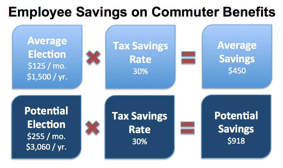 Calculated Employee Savings on Commuter Benefits. Average savings of $50 with potential savings of over $900.