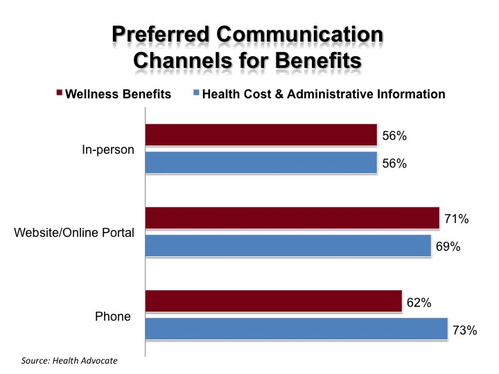 Use different communication channels for your communication best practices for open enrollment