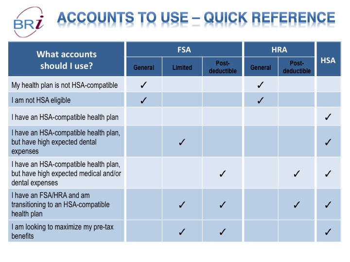 This illustration depicts the scenarios in which an individual may want to enroll in an HRA, FSA and HSA.