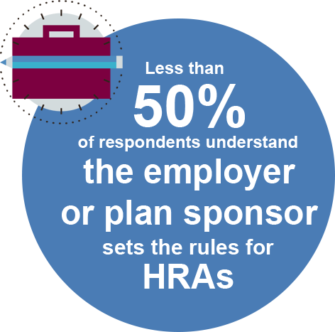 Less than 50% of respondents understand the employer or plan sponsor sets the rules for HRAs