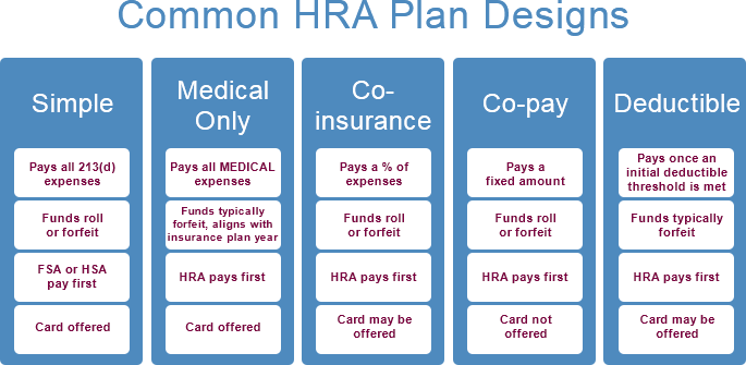 Common HRA Plan Design to Keep Your HRA Simple
