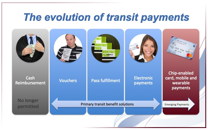 Evolution of Transit Payments