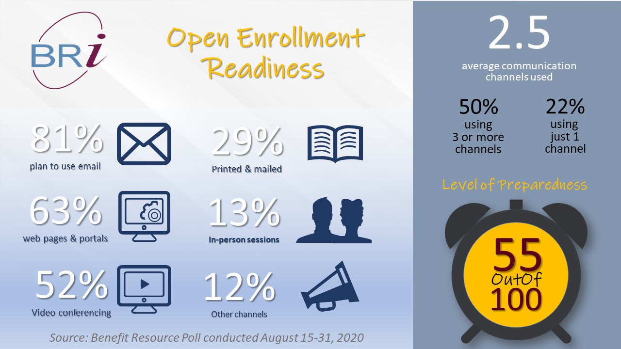 Open Enrollment Readiness -- Discover the enrollment channels and channel approaches that employers report using this open enrollment season.