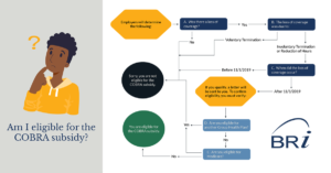Am I eligible for the COBRA subsidy decision tree graphic